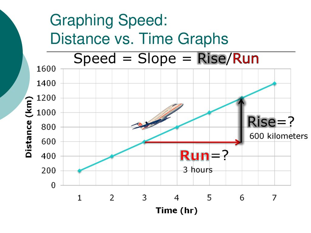 graphing speed and acceleration ppt download graphing speed and acceleration ppt