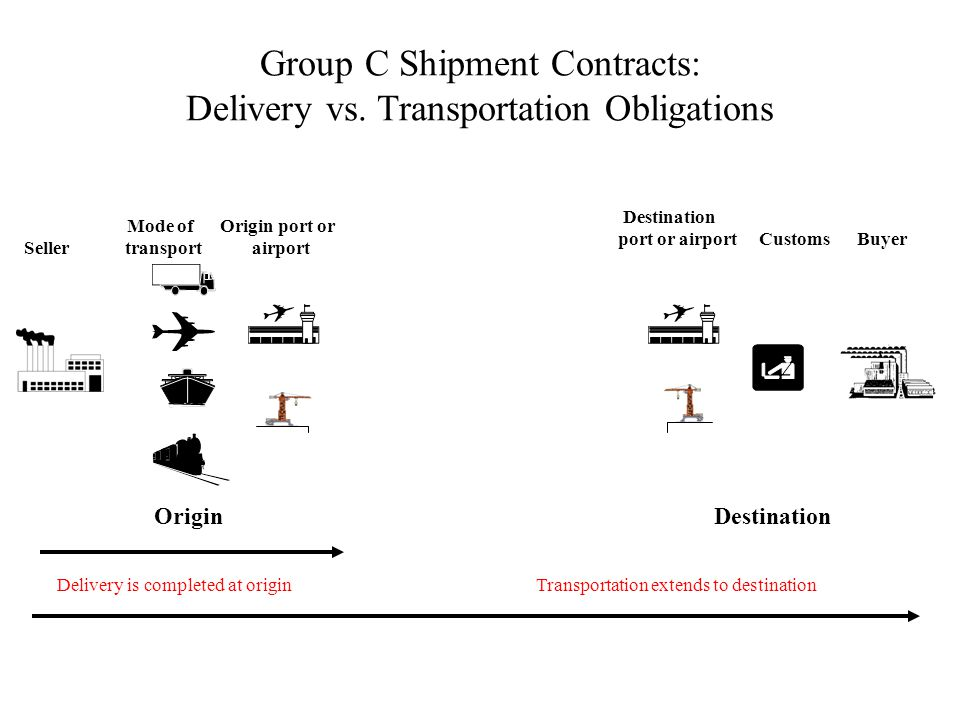 Group C Shipment Contracts: Delivery vs. Transportation Obligations