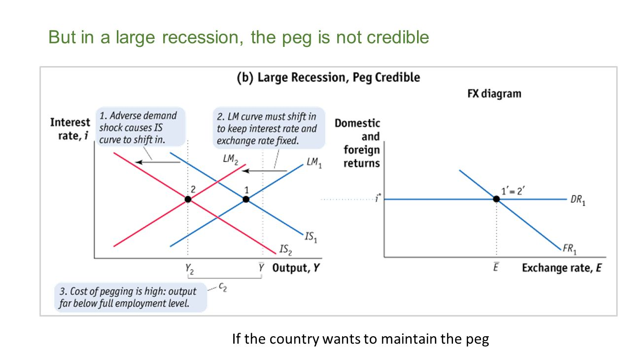 But in a large recession, the peg is not credible