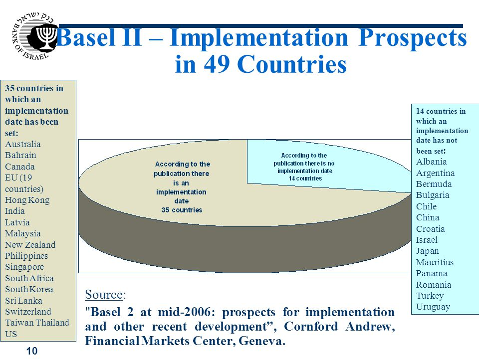 Basel II – Implementation Prospects in 49 Countries