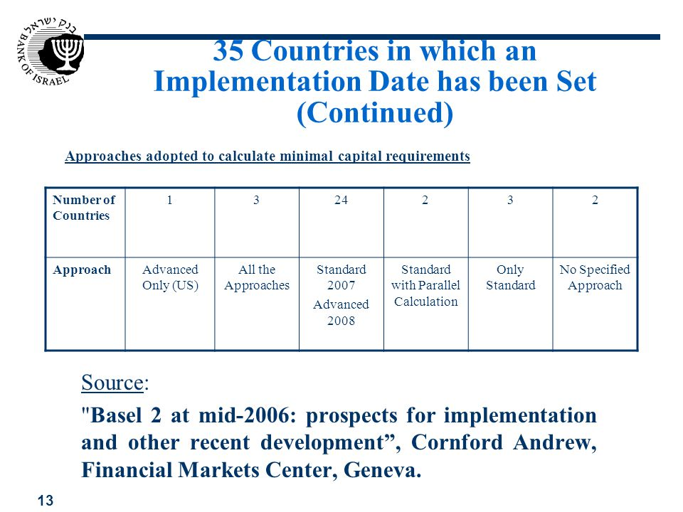 35 Countries in which an Implementation Date has been Set (Continued)