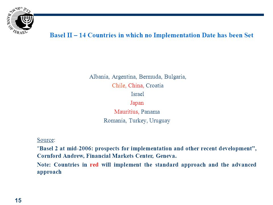 Basel II – 14 Countries in which no Implementation Date has been Set