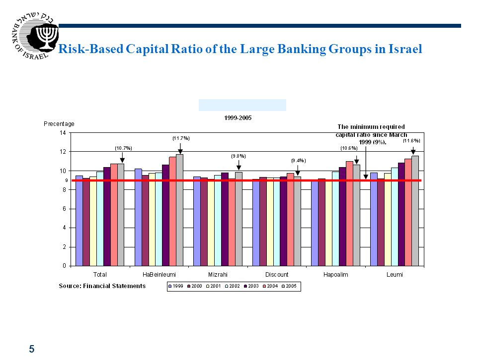 Risk-Based Capital Ratio of the Large Banking Groups in Israel