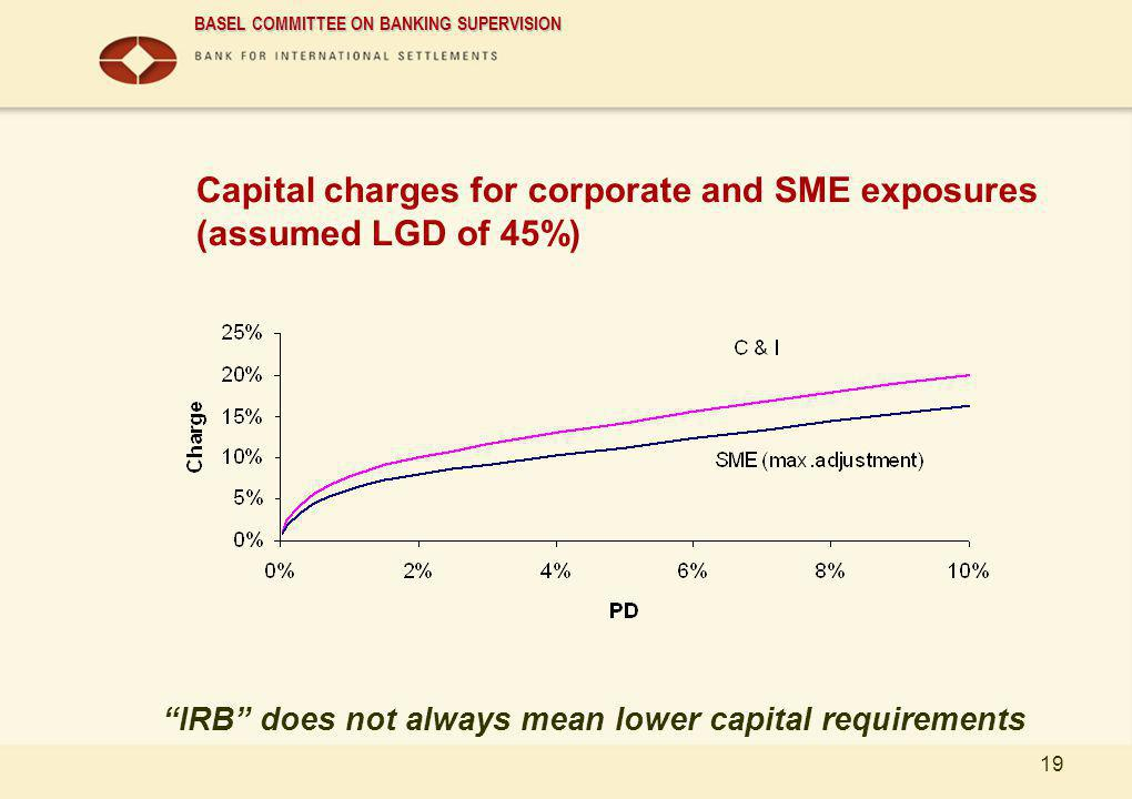 Capital charges for corporate and SME exposures (assumed LGD of 45%)