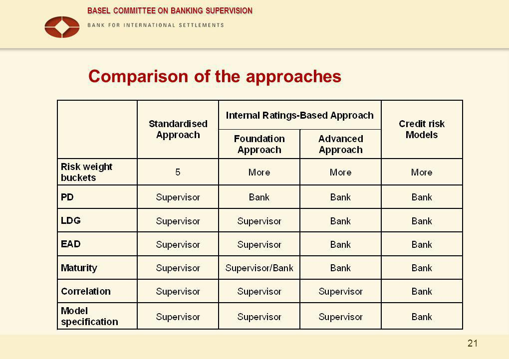 Comparison of the approaches