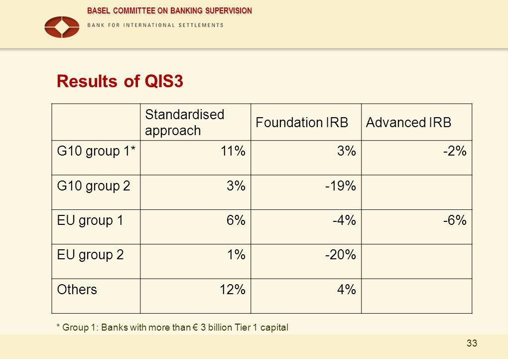 Results of QIS3 Standardised approach Foundation IRB Advanced IRB