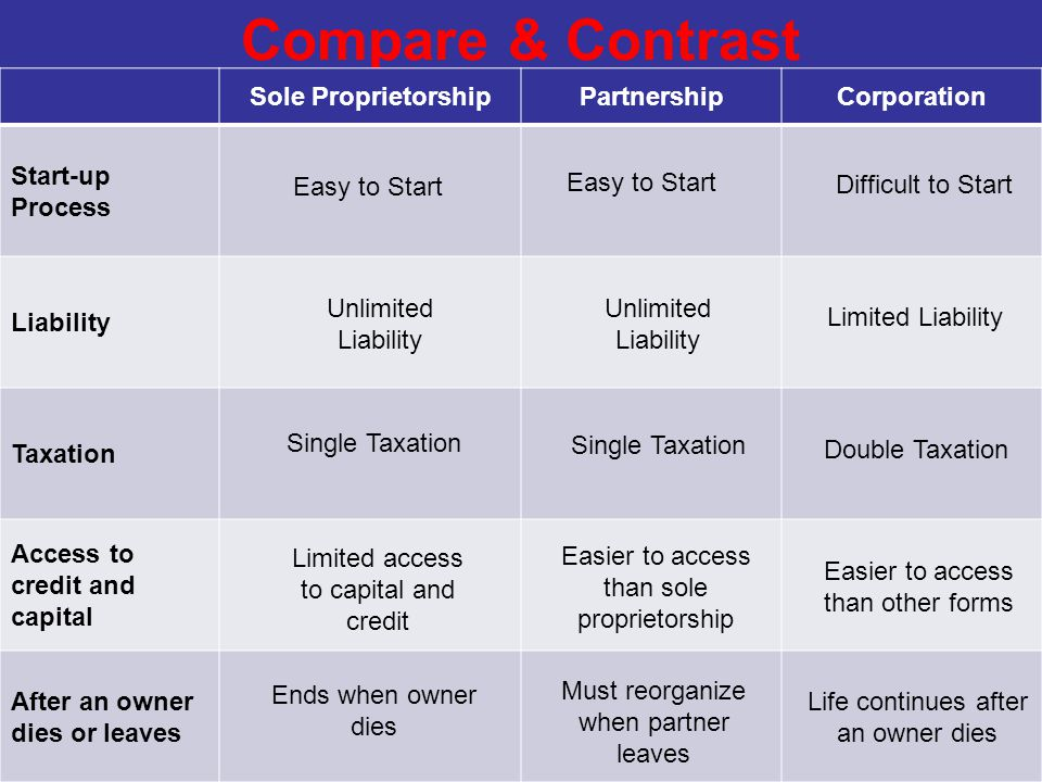 Compare & Contrast Sole Proprietorship Partnership Corporation