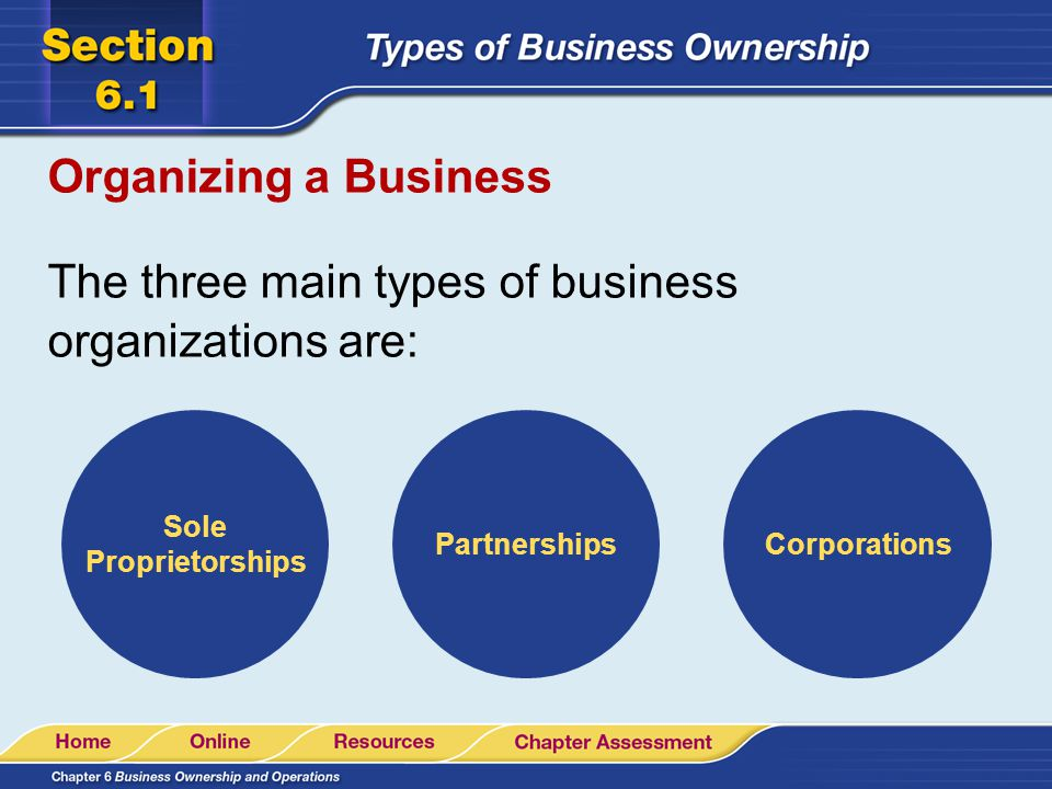 The three main types of business organizations are: