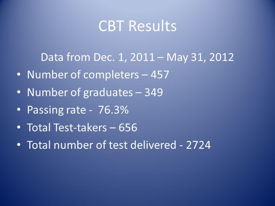CBT Results Data from Dec. 1, 2011 – May 31, 2012