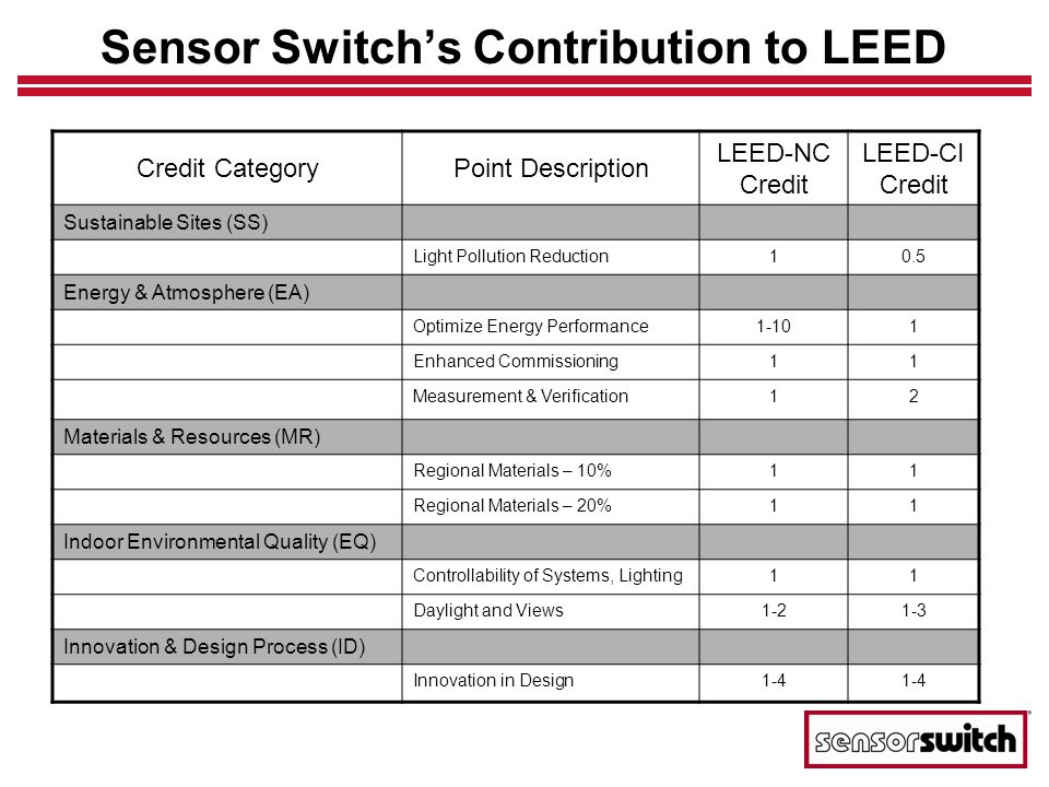 Sensor Switch's Contribution to LEED