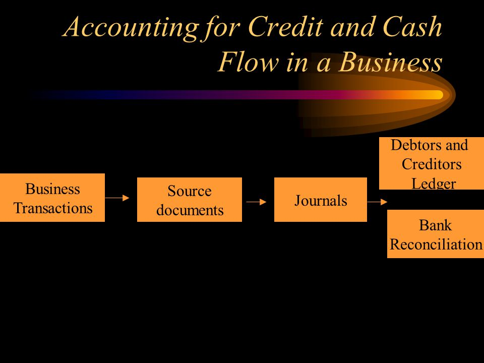 Accounting for Credit and Cash Flow in a Business