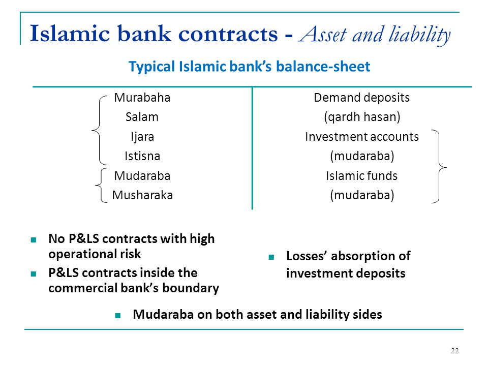 Islamic bank contracts - Asset and liability