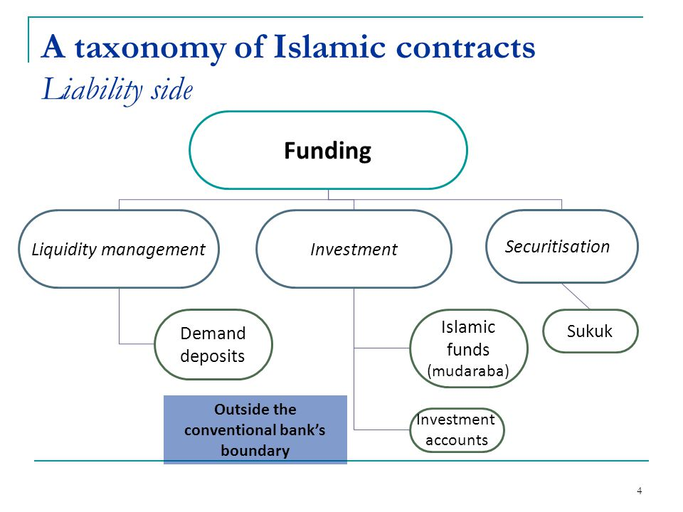 A taxonomy of Islamic contracts Liability side