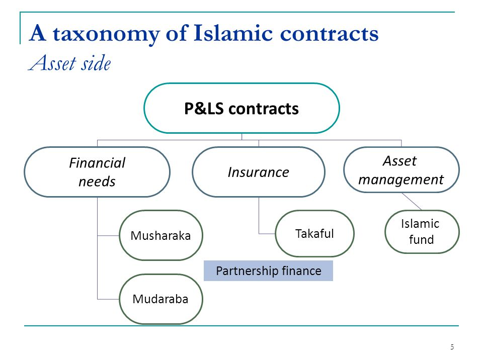 A taxonomy of Islamic contracts Asset side