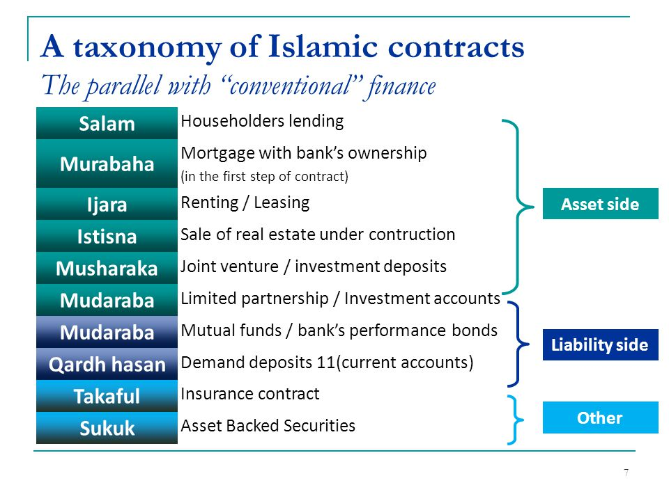 A taxonomy of Islamic contracts The parallel with conventional finance