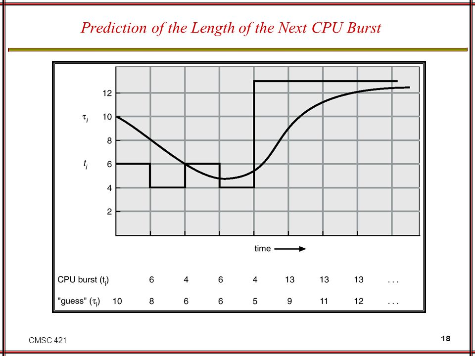 Prediction of the Length of the Next CPU Burst