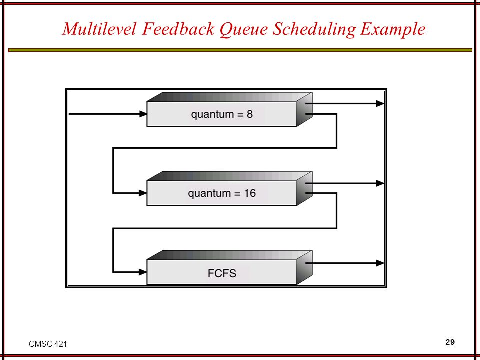 Multilevel Feedback Queue Scheduling Example