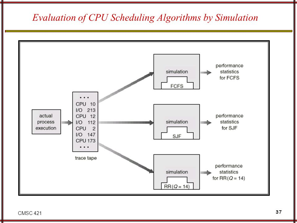 Evaluation of CPU Scheduling Algorithms by Simulation