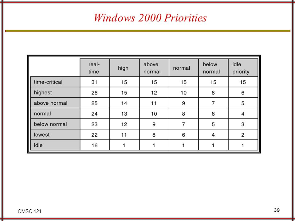 Windows 2000 Priorities