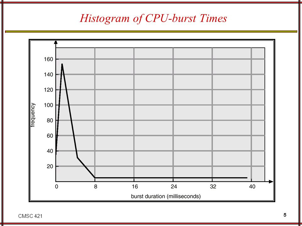 Histogram of CPU-burst Times
