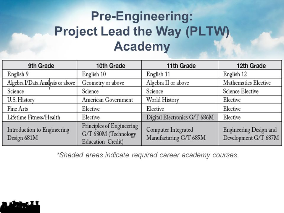 Pre-Engineering: Project Lead the Way (PLTW) Academy