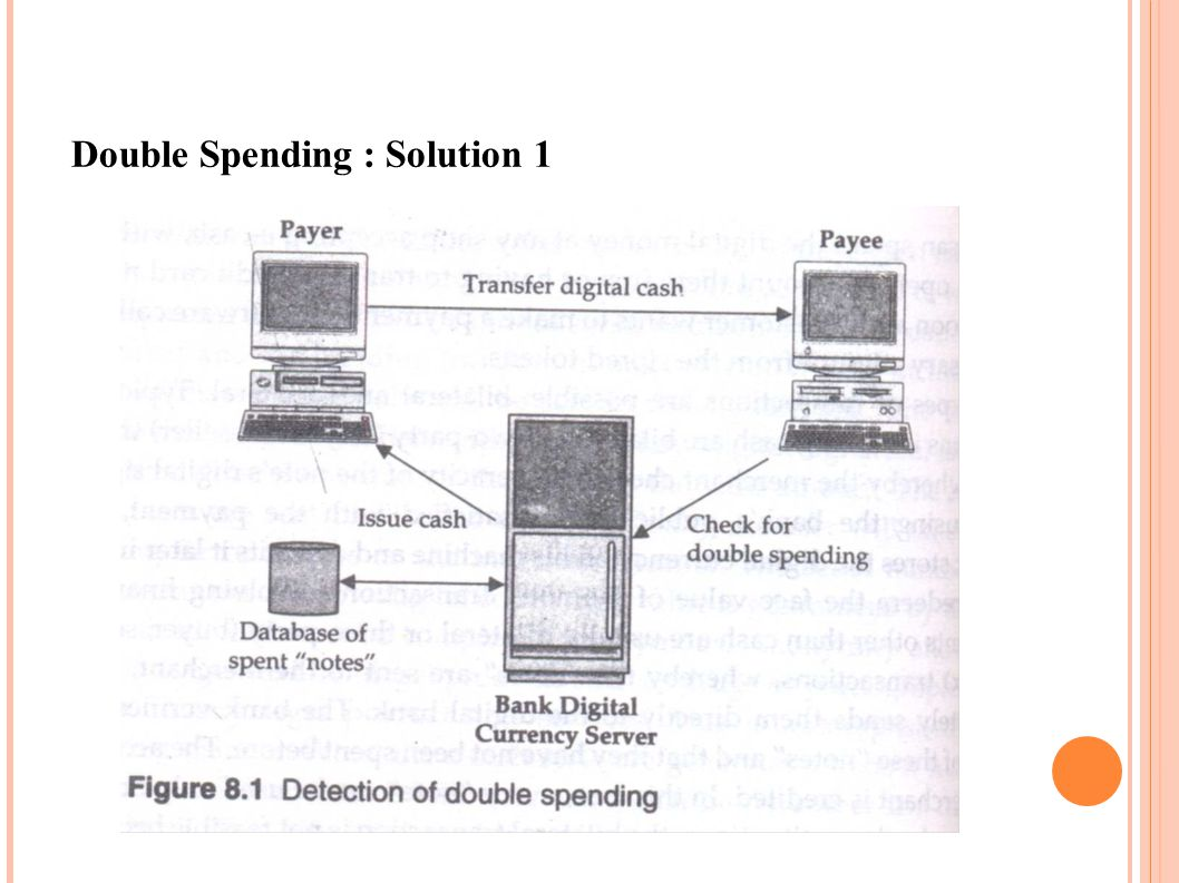 Double Spending : Solution 1