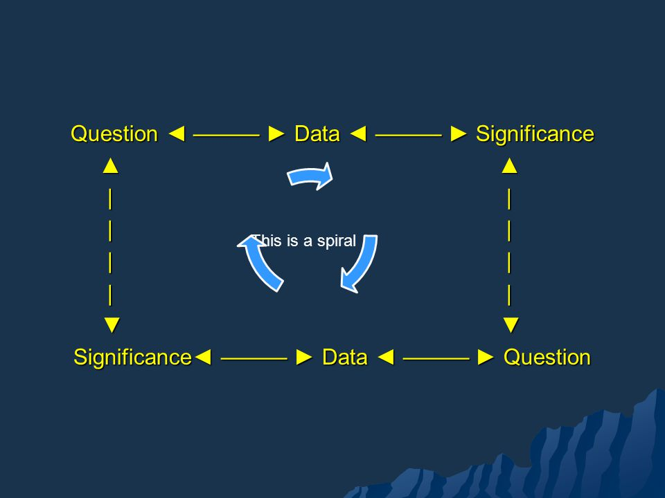 Question ◄ ——— ► Data ◄ ——— ► Significance ▲ ▲ | | | | | | ▼ ▼