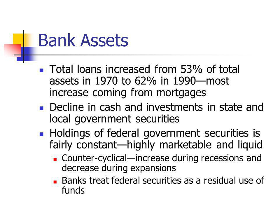 Bank Assets Total loans increased from 53% of total assets in 1970 to 62% in 1990—most increase coming from mortgages.