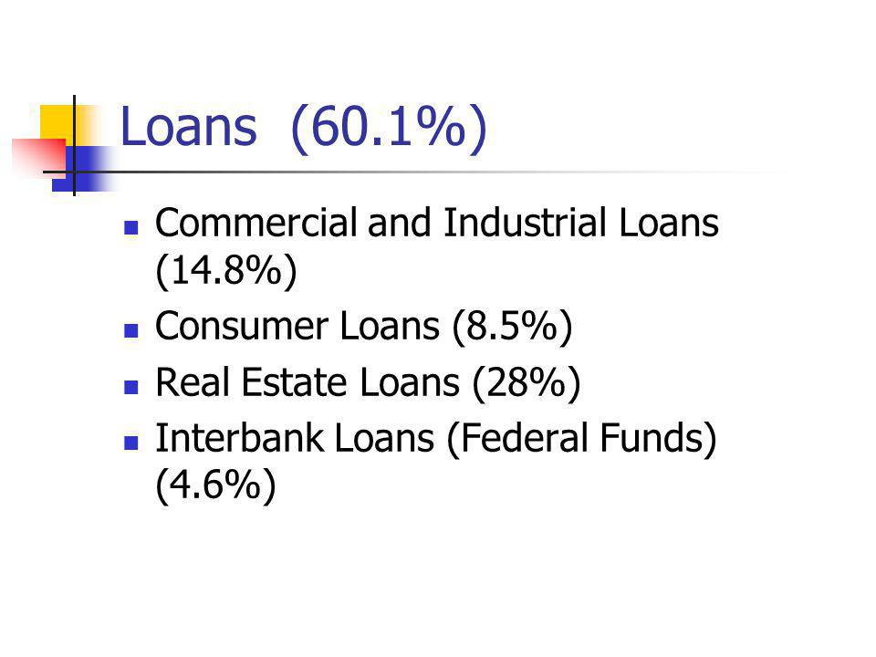 Loans (60.1%) Commercial and Industrial Loans (14.8%)