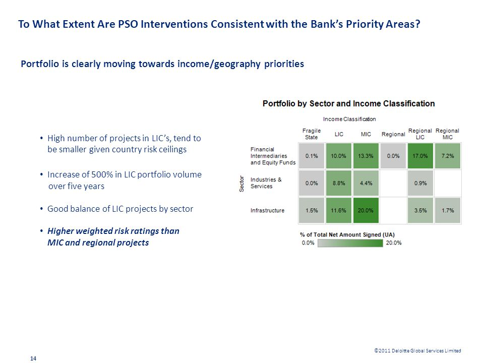 To What Extent Are PSO Interventions Consistent with the Bank's Priority Areas
