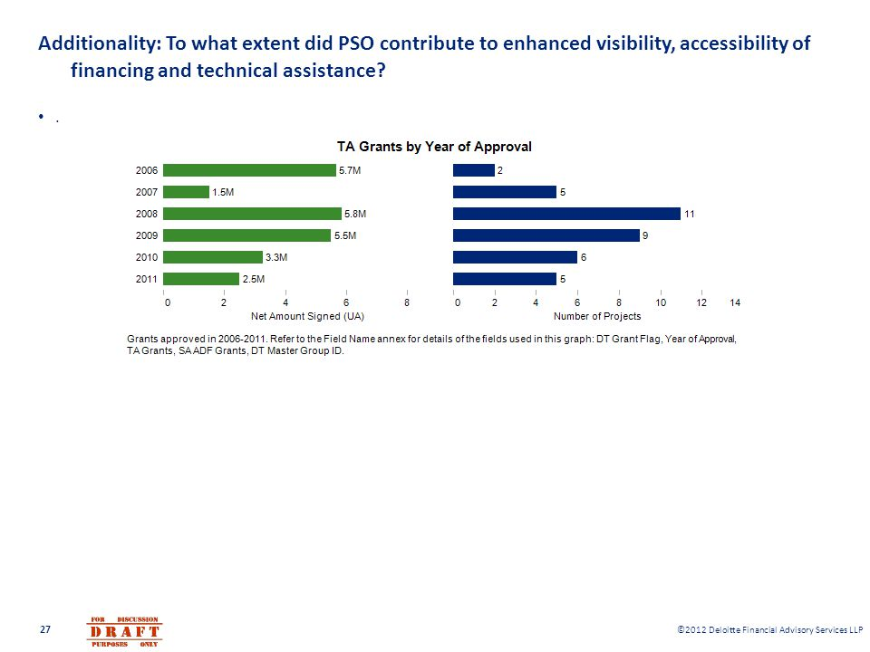 Additionality: To what extent did PSO contribute to enhanced visibility, accessibility of financing and technical assistance