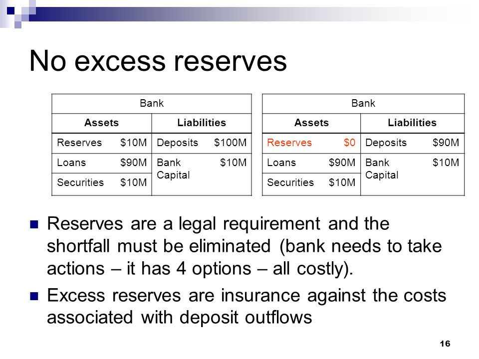 No excess reserves Bank. Assets. Liabilities. Reserves. $10M. Deposits. $100M. $0. $90M. Loans.