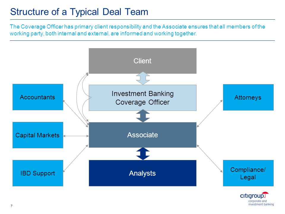 Structure of a Typical Deal Team
