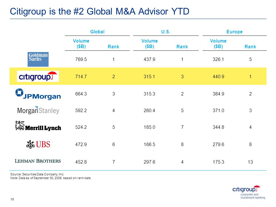 Citigroup is the #2 Global M&A Advisor YTD