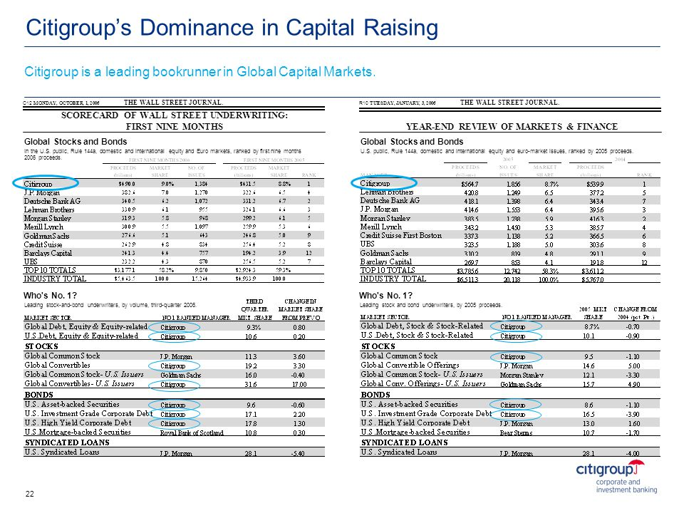 Citigroup's Dominance in Capital Raising