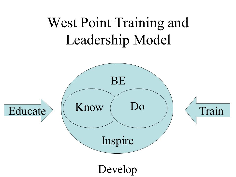 West Point Training and Leadership Model