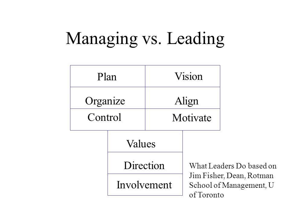 Managing vs. Leading Plan Vision Organize Align Control Motivate