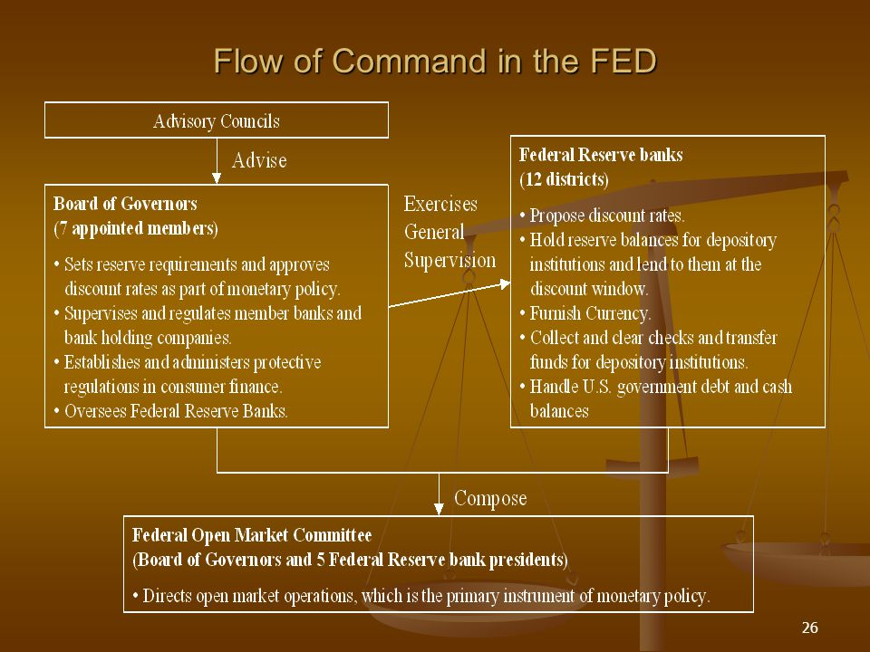 Flow of Command in the FED