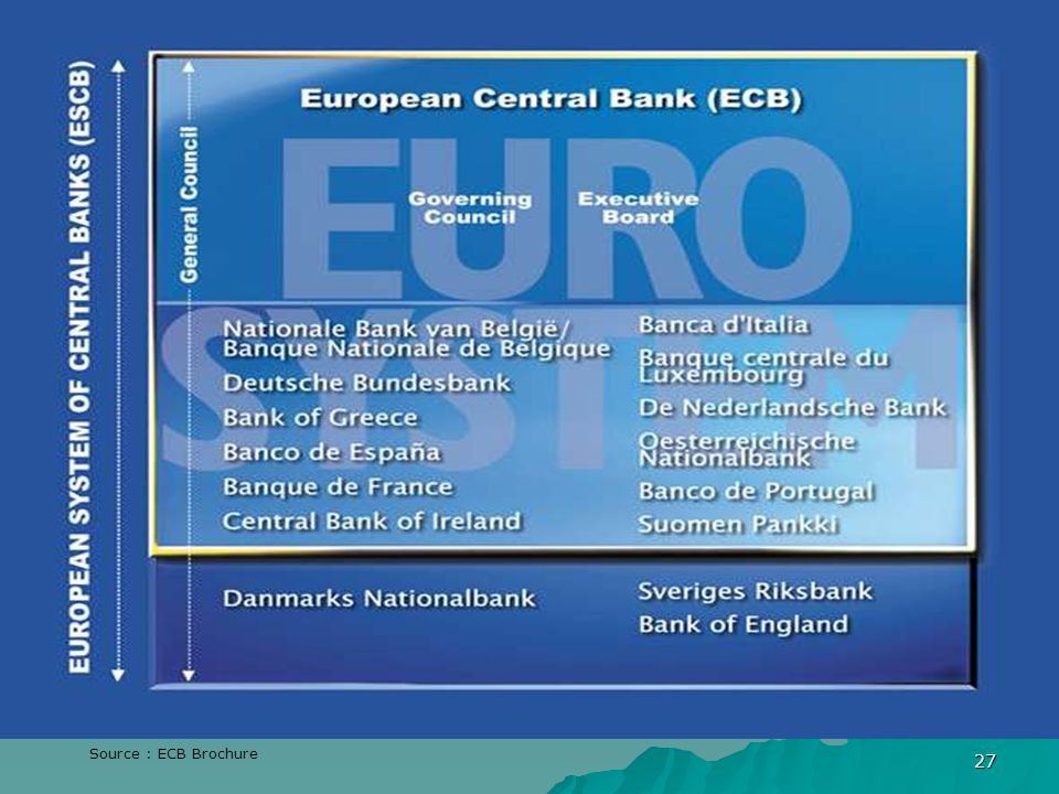 Source : ECB Brochure