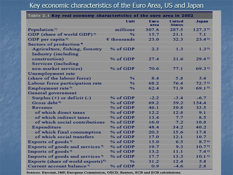 Key economic characteristics of the Euro Area, US and Japan