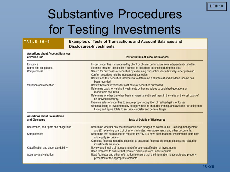 Substantive Procedures for Testing Investments