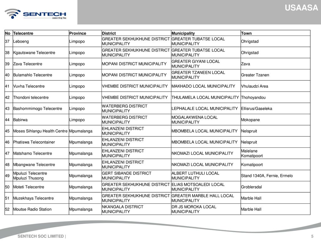 SENTECH SOC LIMITED BROADBAND AND SCHOOLS CONNECTIVITY - ppt download
