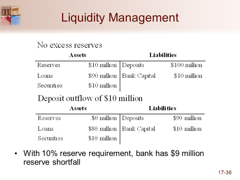 Liquidity Management With 10% reserve requirement, bank has $9 million reserve shortfall