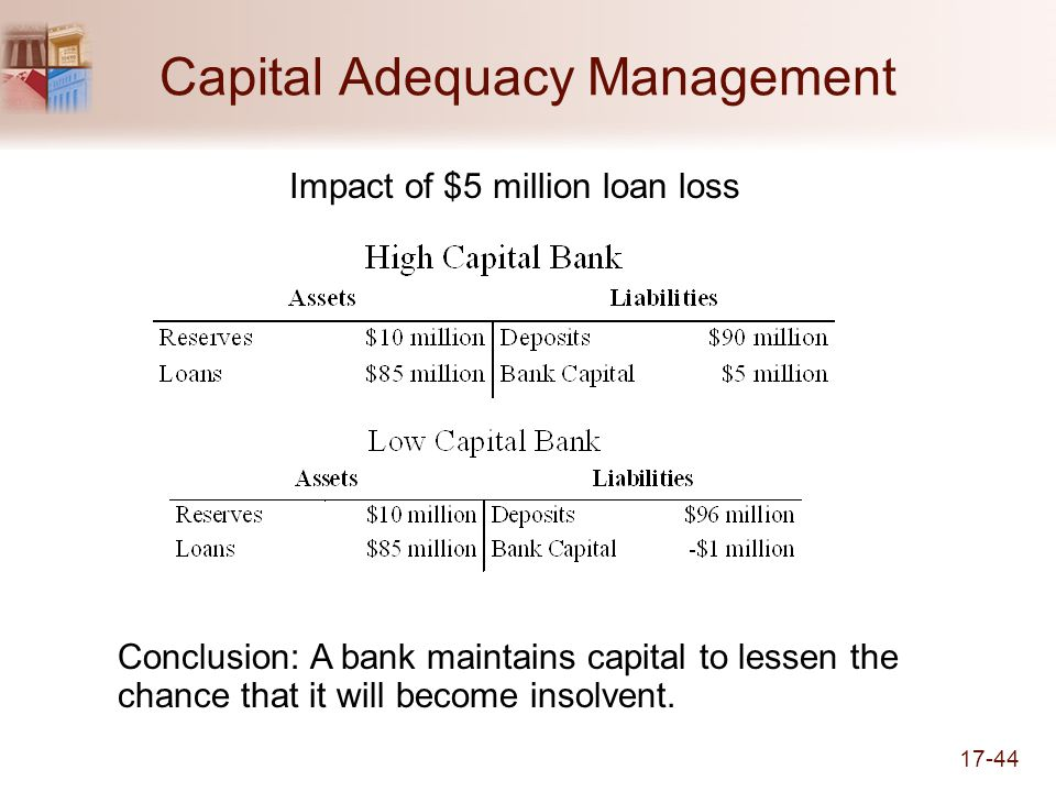 Capital Adequacy Management