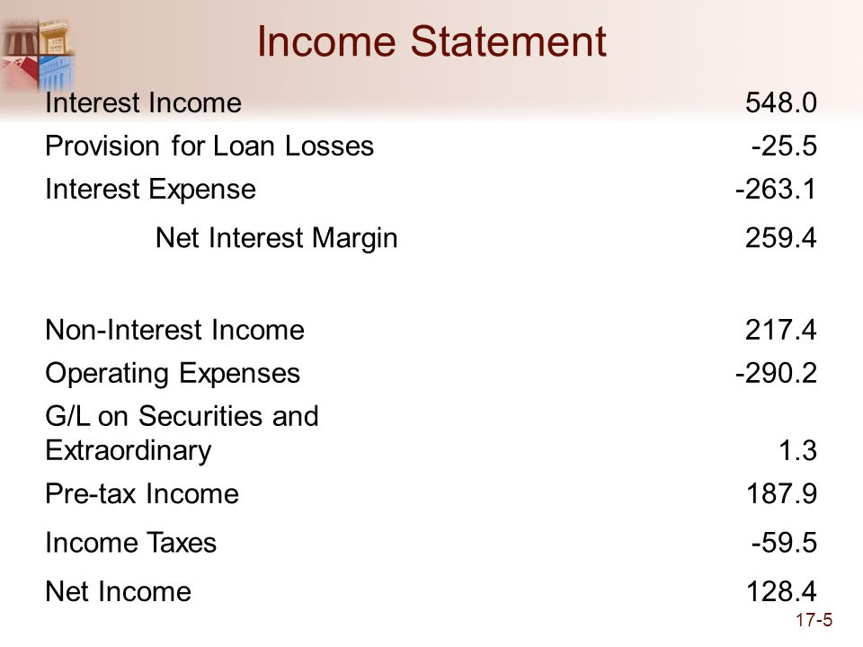Income Statement Interest Income 548.0 Provision for Loan Losses -25.5