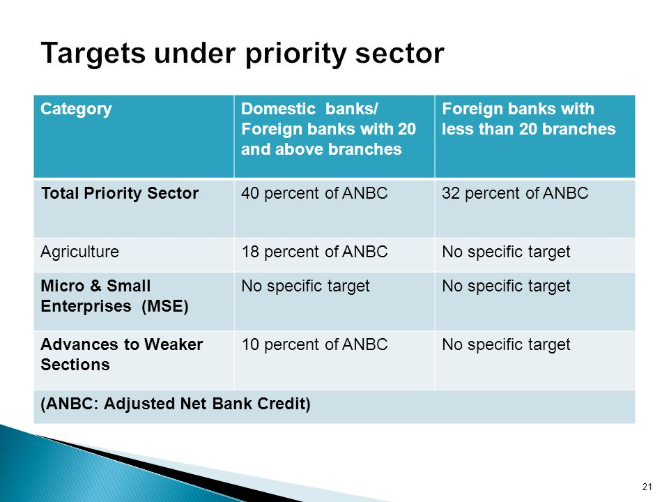 Targets under priority sector
