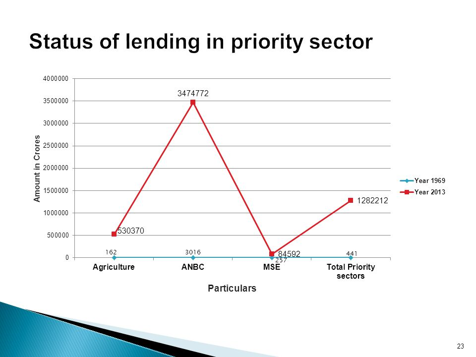Status of lending in priority sector