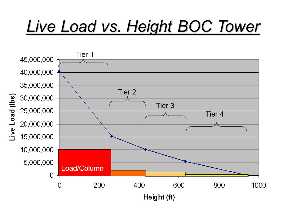 Live Load vs. Height BOC Tower