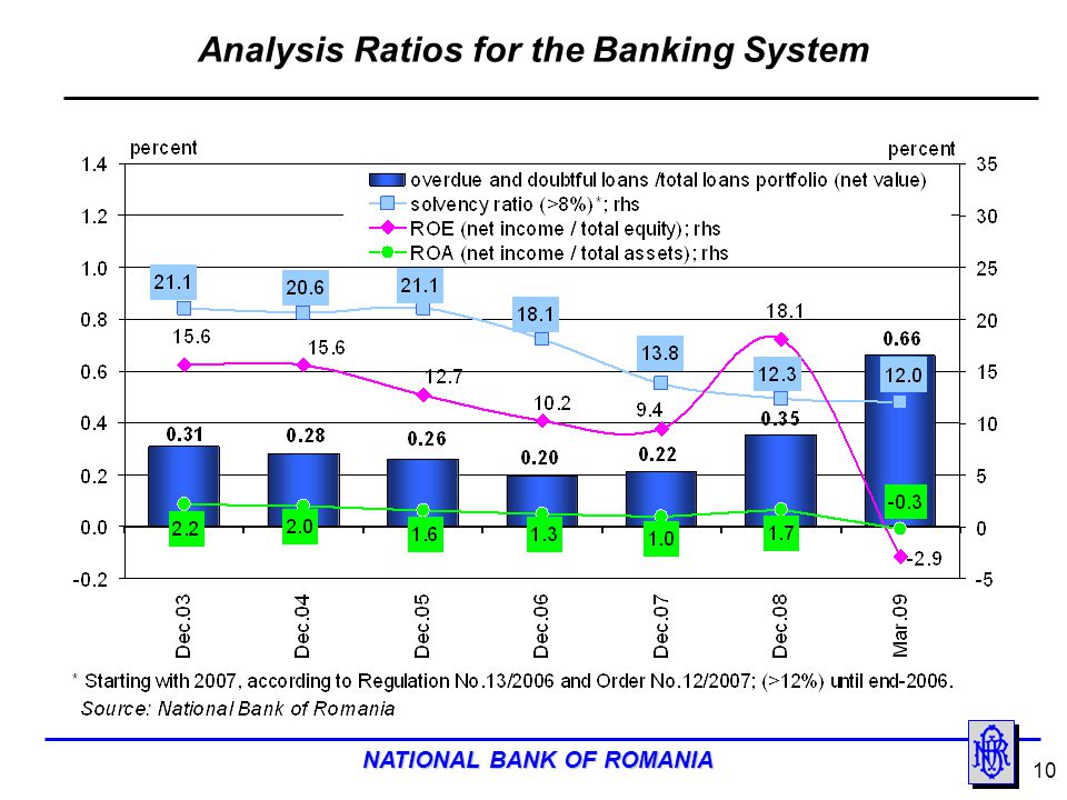 Analysis Ratios for the Banking System