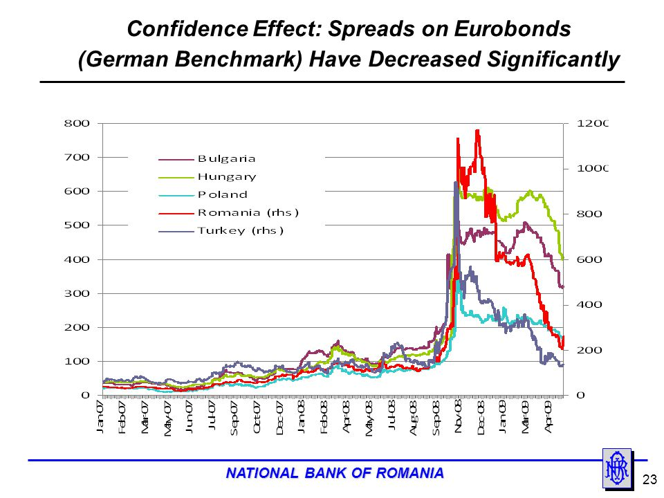 Confidence Effect: Spreads on Eurobonds (German Benchmark) Have Decreased Significantly